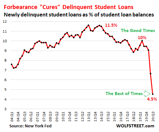 Wolf Richter: No Payment, No Problem: In Rosy World of Forbearance, Official Delinquencies Plunge, Credit Scores of Delinquent Borrowers Jump 1