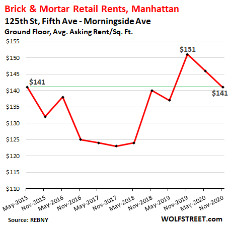 Stunning Brick & Mortar Meltdown, Manhattan Style: The Collapse of Retail Rents Before & Now During the Pandemic 13