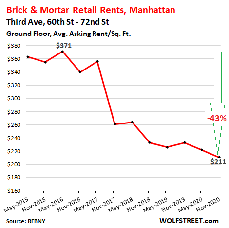 Stunning Brick & Mortar Meltdown, Manhattan Style: The Collapse of Retail Rents Before & Now During the Pandemic 6