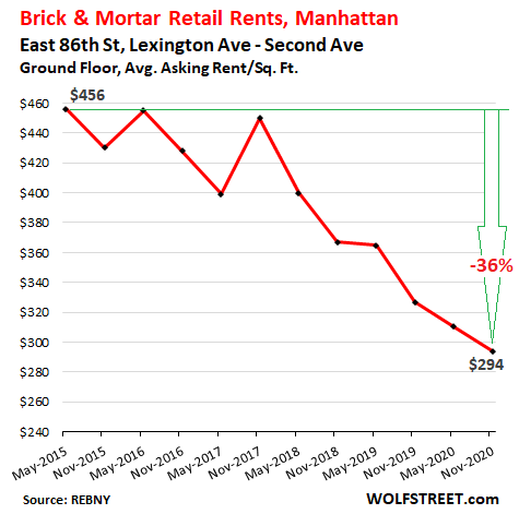 Stunning Brick & Mortar Meltdown, Manhattan Style: The Collapse of Retail Rents Before & Now During the Pandemic 7