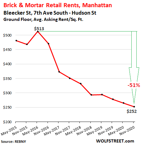 Stunning Brick & Mortar Meltdown, Manhattan Style: The Collapse of Retail Rents Before & Now During the Pandemic 10