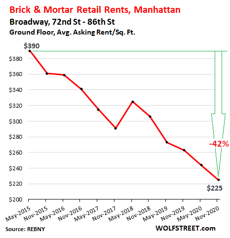 Stunning Brick & Mortar Meltdown, Manhattan Style: The Collapse of Retail Rents Before & Now During the Pandemic 11