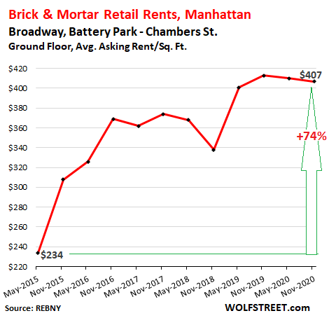 Stunning Brick & Mortar Meltdown, Manhattan Style: The Collapse of Retail Rents Before & Now During the Pandemic 8