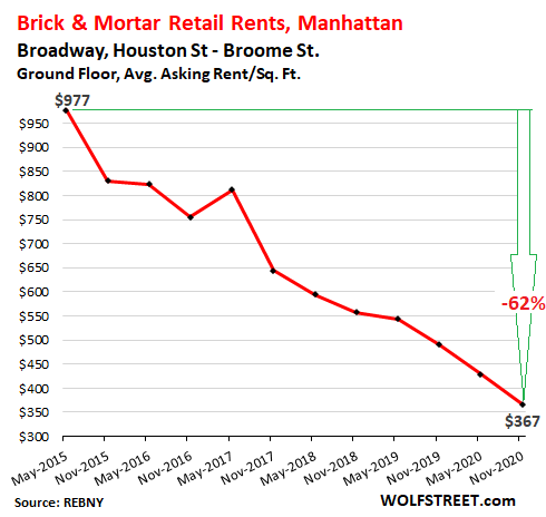 Stunning Brick & Mortar Meltdown, Manhattan Style: The Collapse of Retail Rents Before & Now During the Pandemic 9