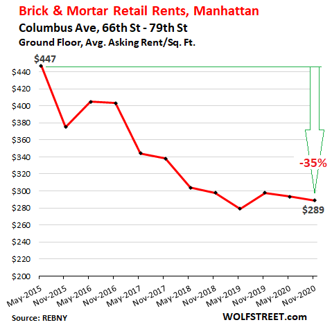 Stunning Brick & Mortar Meltdown, Manhattan Style: The Collapse of Retail Rents Before & Now During the Pandemic 12